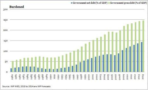 Government net debt; Government gross debt
