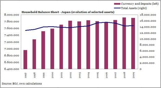Household Balance Sheet -- Japan