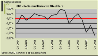 GDP - No Second Derivative Effect Here