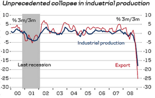 Unprecedented Collapse in Industrial Production