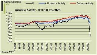 Monthly Industrial Activity
