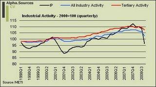 Quarterly Industrial Activity