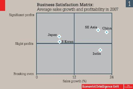 Business Satisfaction Matrix