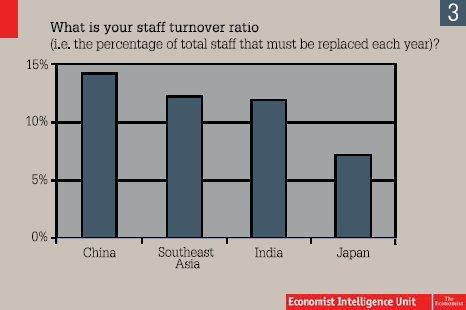 Staff Turnover Ratio