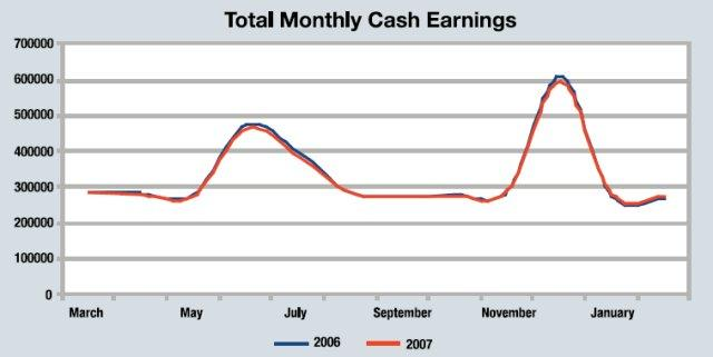 Total Monthly Cash Earnings