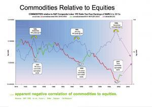 Commodities Relative to Equities