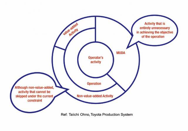 Figure 4: Non-value-added activities and MUDA according to Toyota.