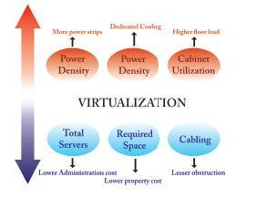 Virtualization - figure 2