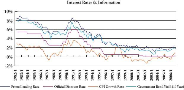 Source: 'Bank of Japan' - Interest Rates