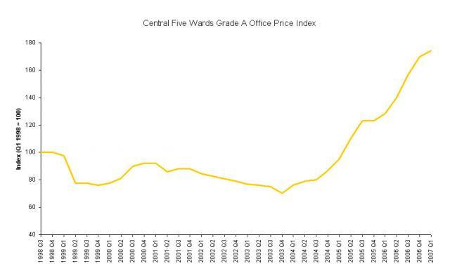 Graph printed courtesy of CBRE - Click on image for enlargement