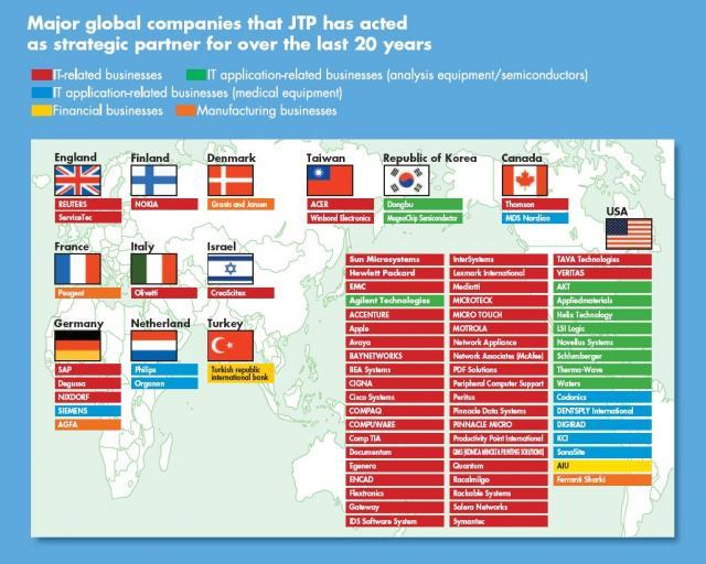 Major global companies that JTP has acted as strategic partner for over the last 20 years
