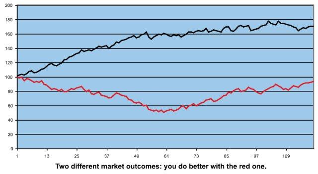 Market outcomes - Figure 4