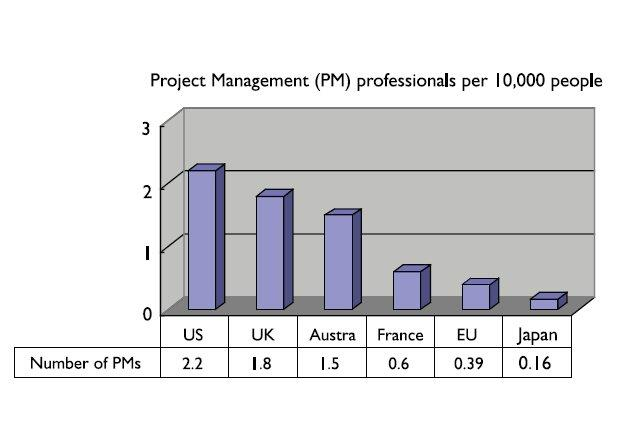 Project Management Professionals per 10,000 People: Figure 1, reference IBM Japan, Ltd. (2001)