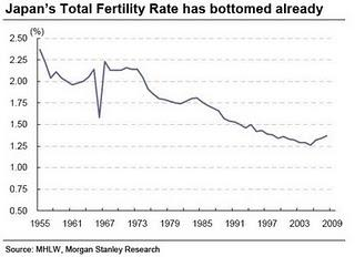 Japan's Total Fertility Rate