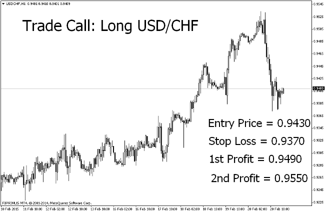 Trade Call: Long USD/CHF