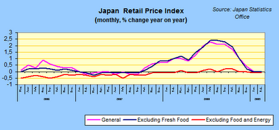 Japan Retail Price Index