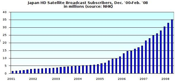 Japan HD Satellite Broadcast Subscribers