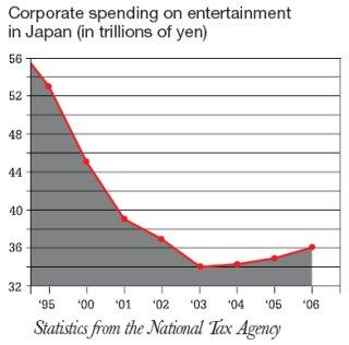Corporate spending on entertainment in Japan
