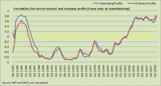 Correlation, the current account and company profits