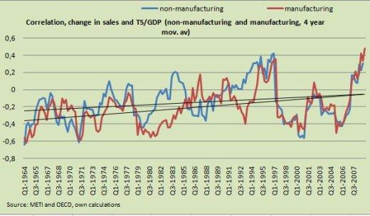 Correlation, change in sales and TS/GDP