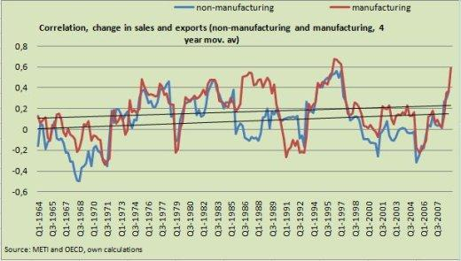 Correlation, change in sales and exports