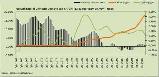 Growth Rate of Domestic Demand and CA/GNI - Japan