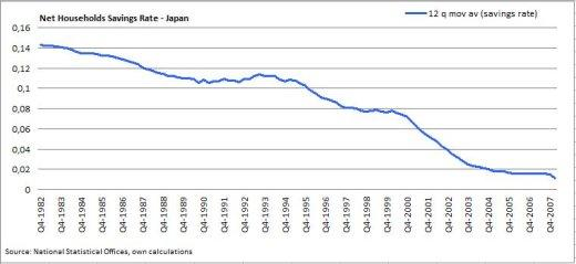Net Households Savings Rate - Japan