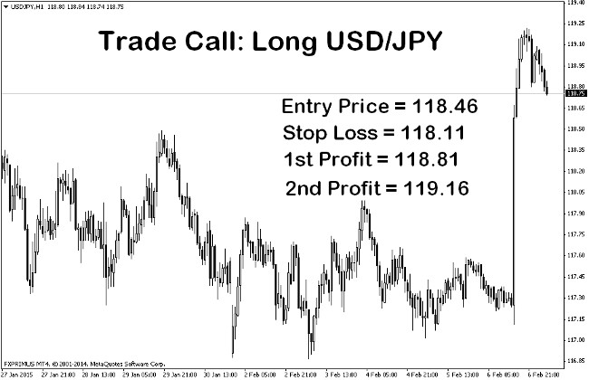 Trade Call: Long USD/JPY